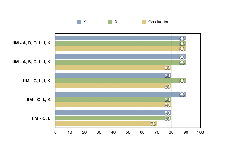 Academic Profile Versus IIM Calls.jpg