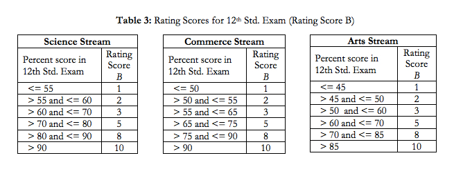 IIM-A XII Ratings