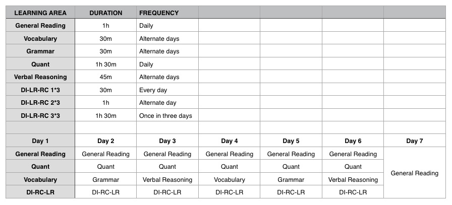 CAT Prep Schedule